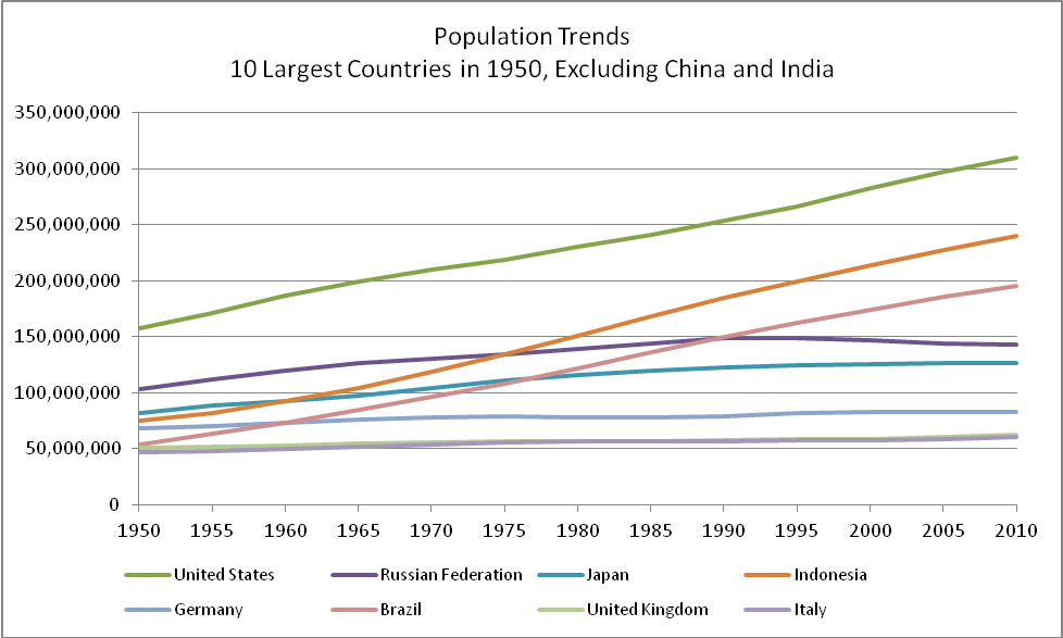 10 largest