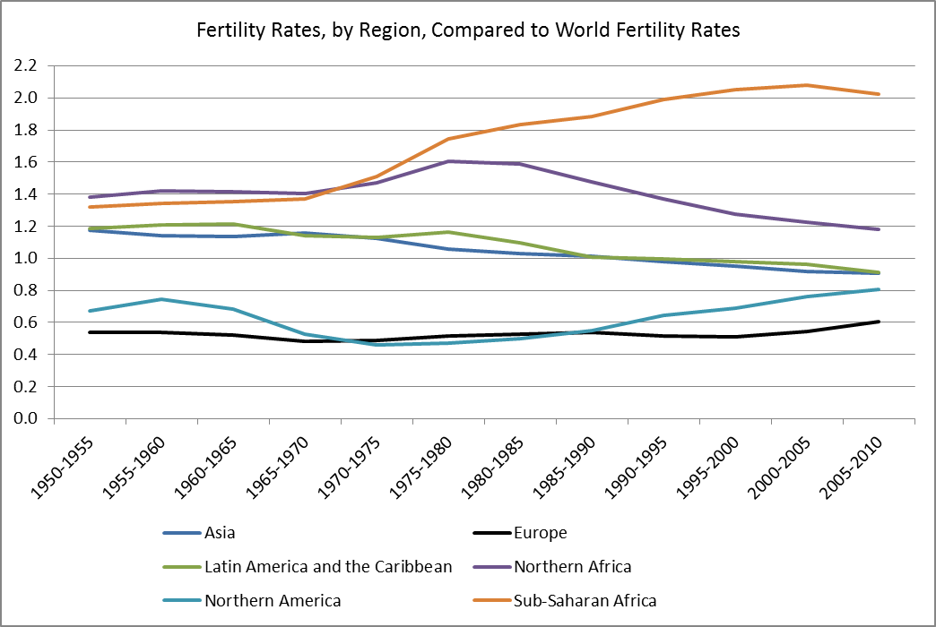 fertility compared to world