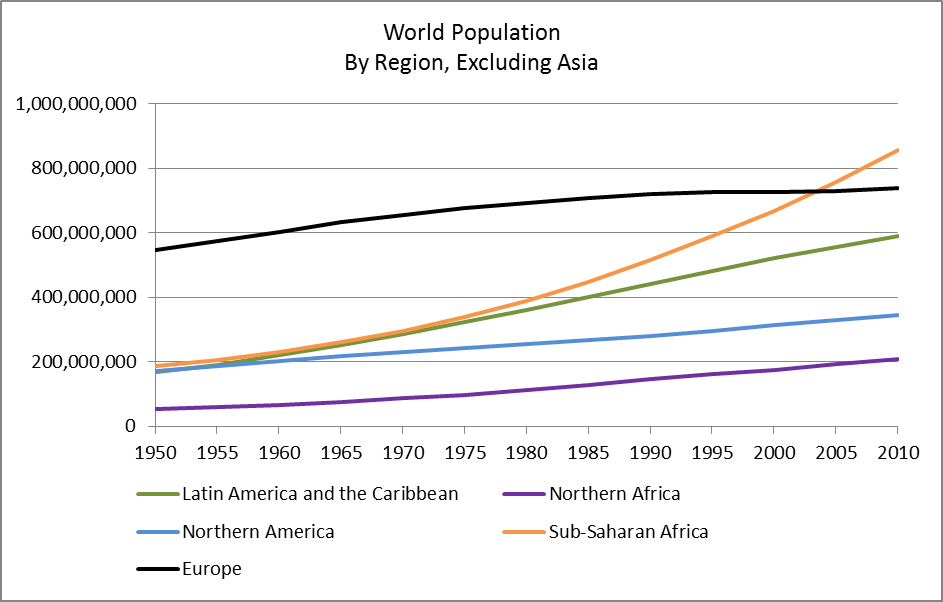 World Population excluding Asia