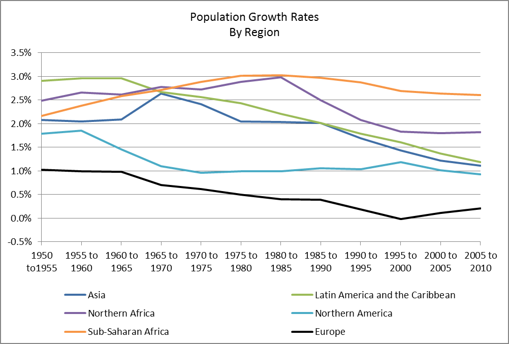 percent growth by region