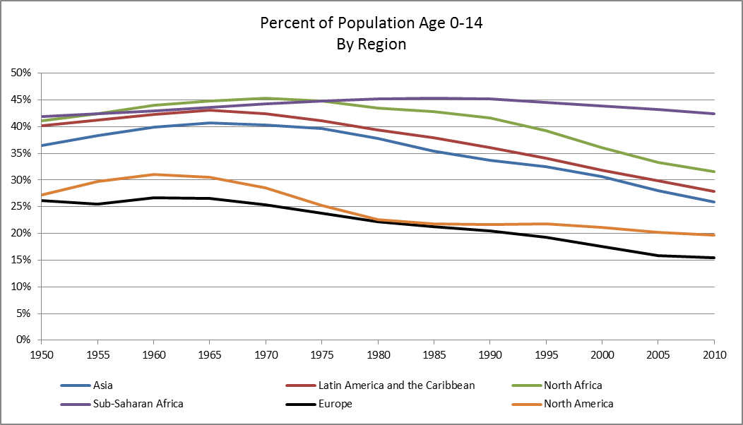population growth, age 0-14