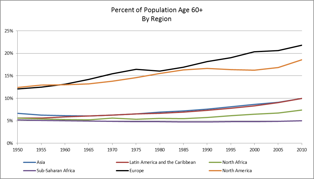population growth, age 60+