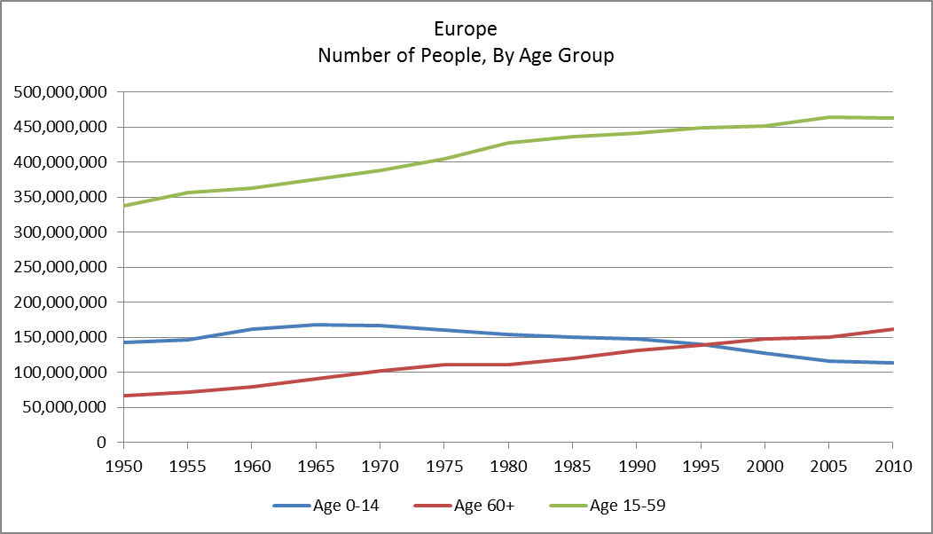 population growth in Europe, by age