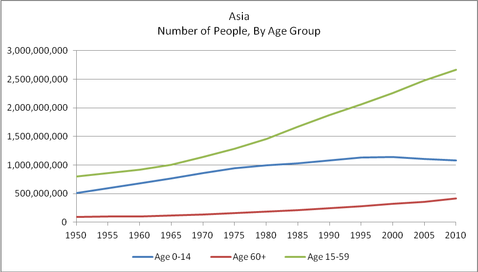 population growth in Asia, by age