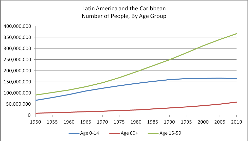 population growth in Latin America and