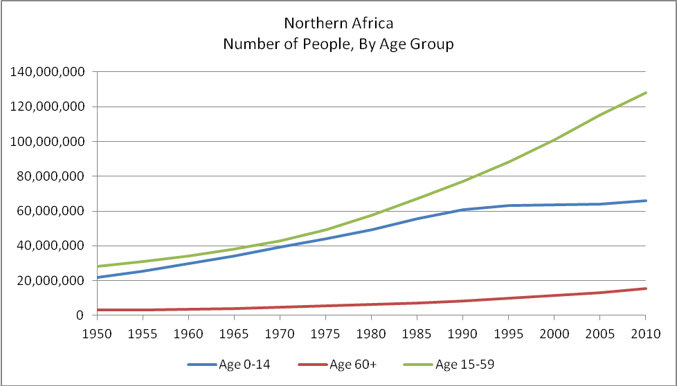 population growth in Northern Africa,