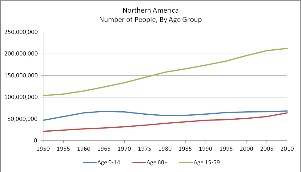 population growth in Northern America,
