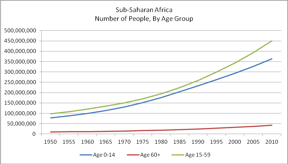 population growth in SubSaharan Africa, by age