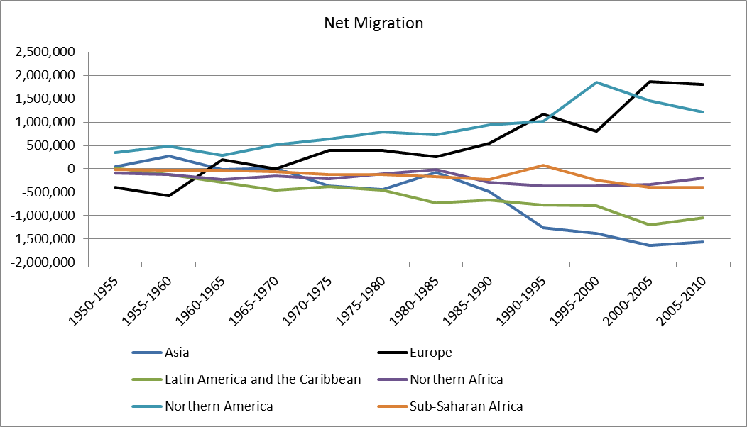 Migration by region