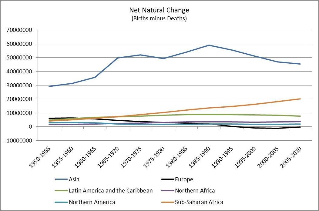 Net Natural Change