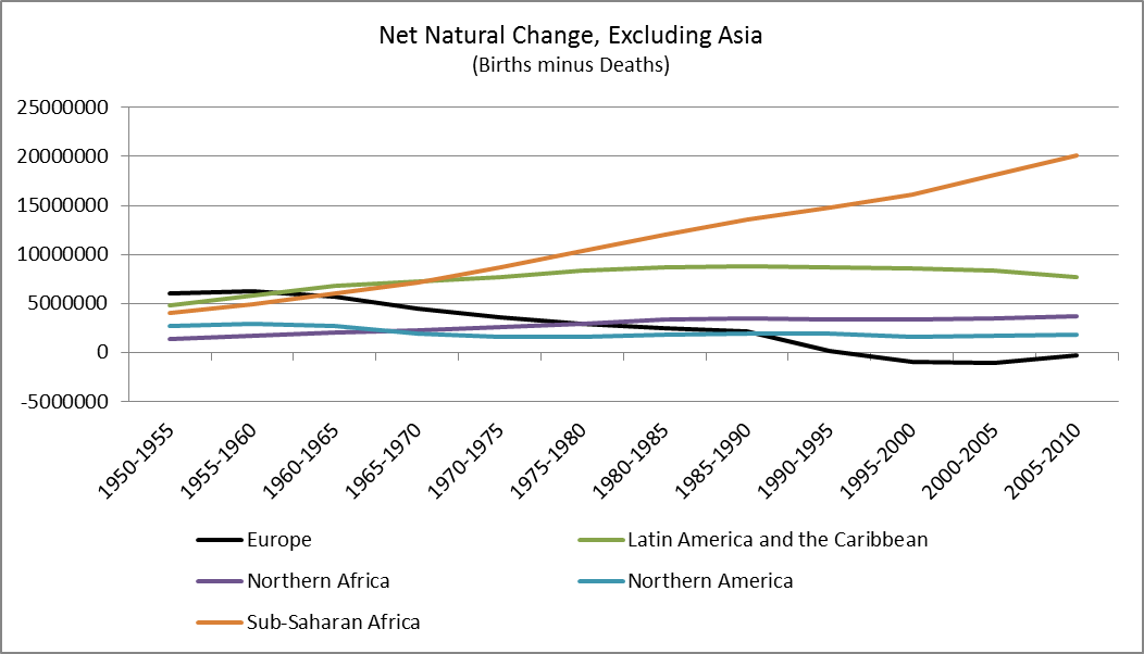 net natural change excluding asia