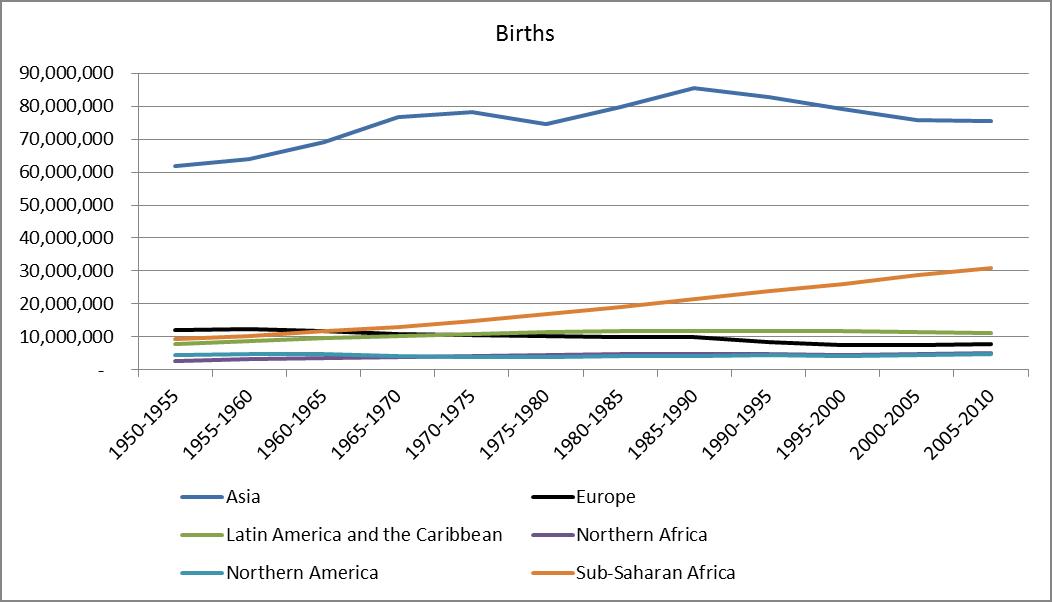 births by region