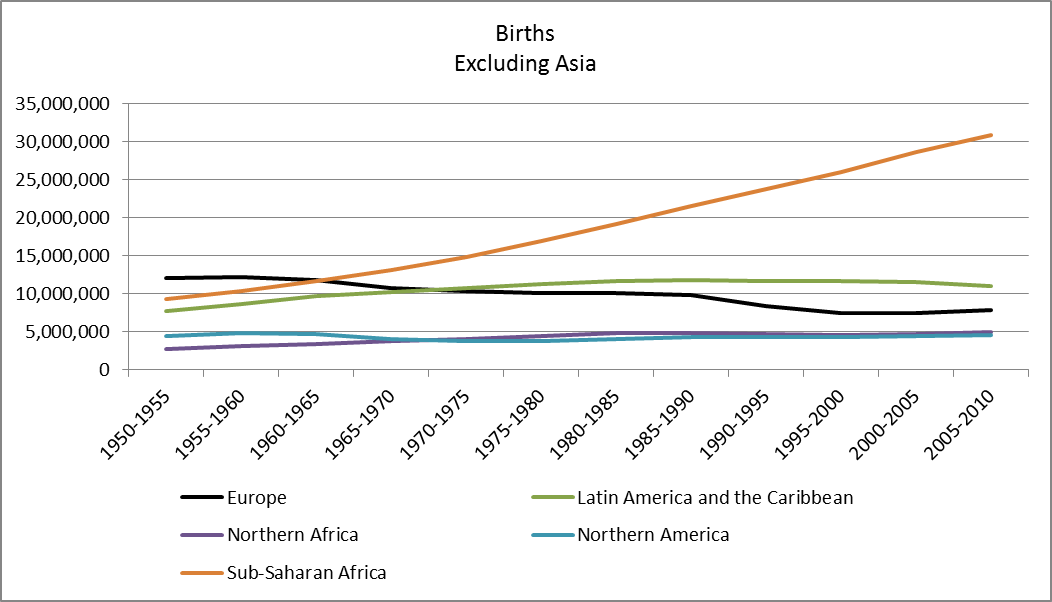 births excluding Asia