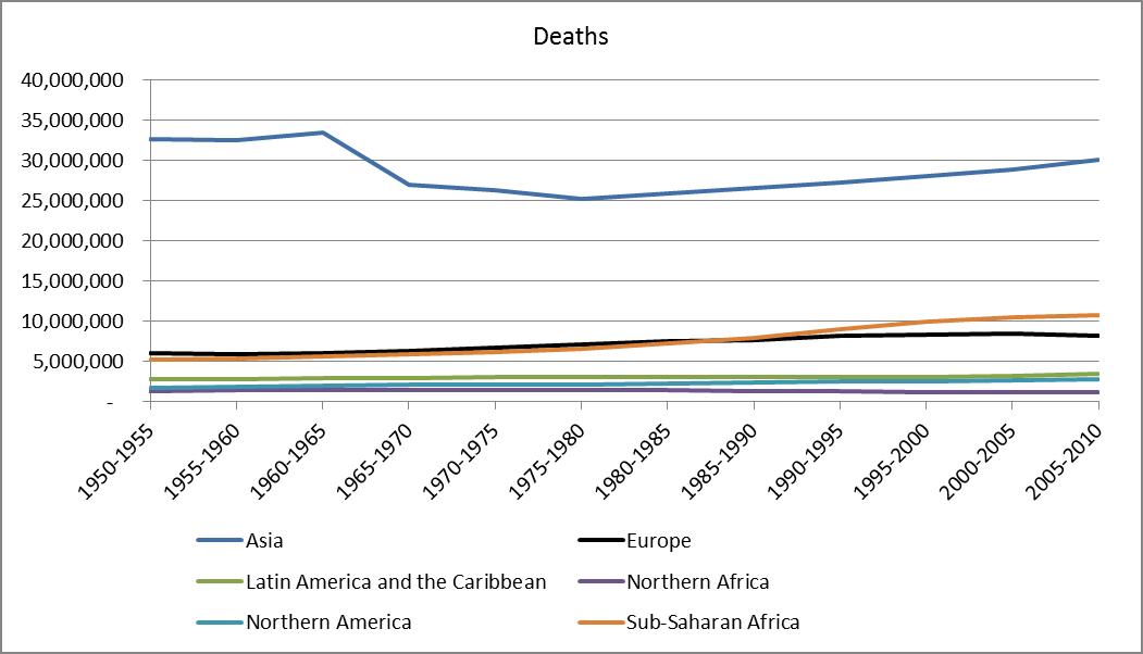 death by region